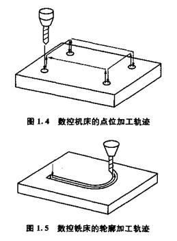 数控机床的组成与分类|机械工程