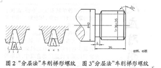 (蜗杆)数控车床的加工方法
