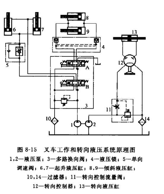 叉车液压泵工作原理 图片合集图片