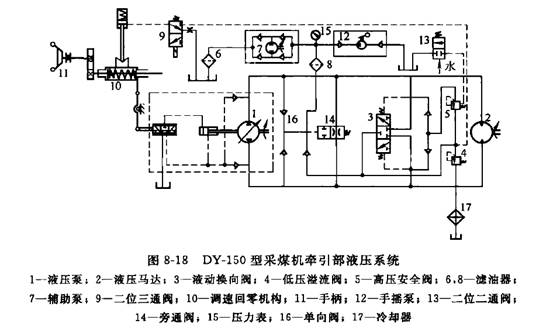 采煤机牵引部液压系统