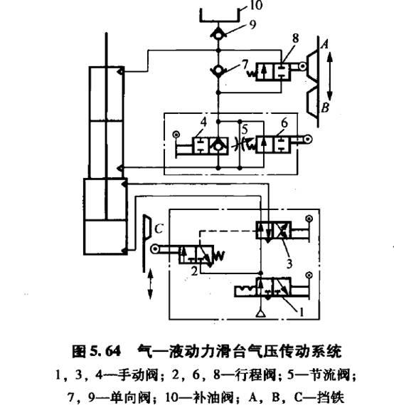 机床滑台控制电路