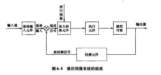 (4)放大器及能量转换元件:将偏差信号放大,并转换成液压信号